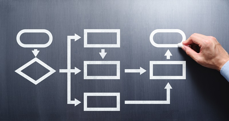 A structured workflow charted.
