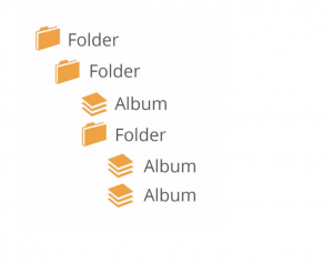 A screenshot indicating the order of a folder and album structure.