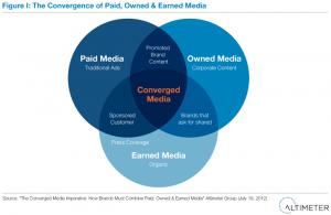 Schema, das die Schnittmenge verschiedener Media Assets zeigt.