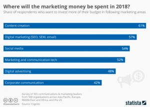 Ein Screenshot, der mit einem Balkendiagramm die Ausgaben für Marketing verdeutlicht.