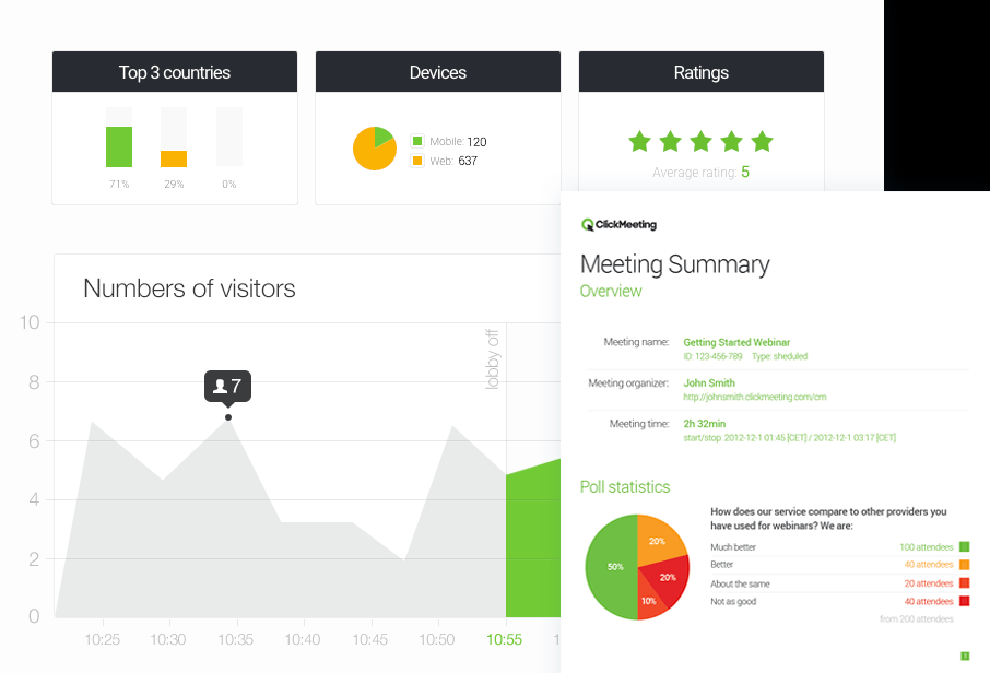 A screenshot of the analytics of ClickMeeting software.