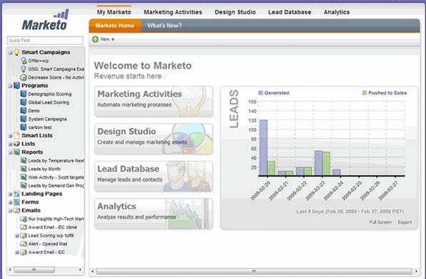 A screenshot of the Marketo social advertising software interface.