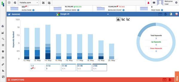 A screenshot of Rankwatch's interface.