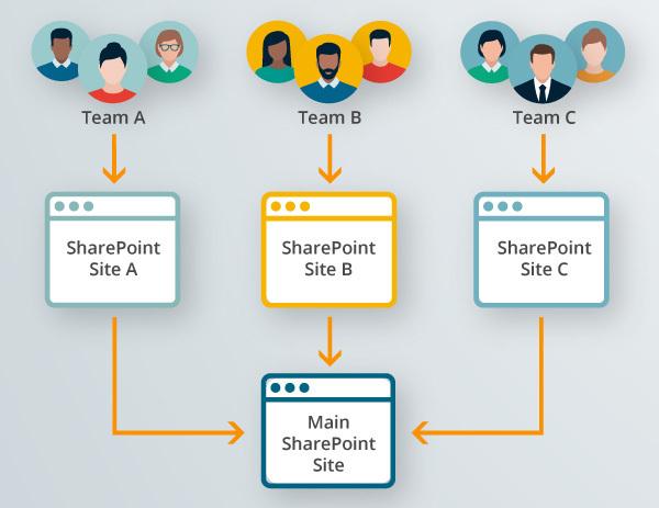 Eine Grafik zeigt, wie verschiedene Teams über ihre individuellen Teamseiten Input für die SharePoint Hauptseite liefern.