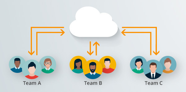 Eine Grafik zeigt, wie die Teams sich über das DAM-System Canto als zentrale Schnittstelle austauschen.