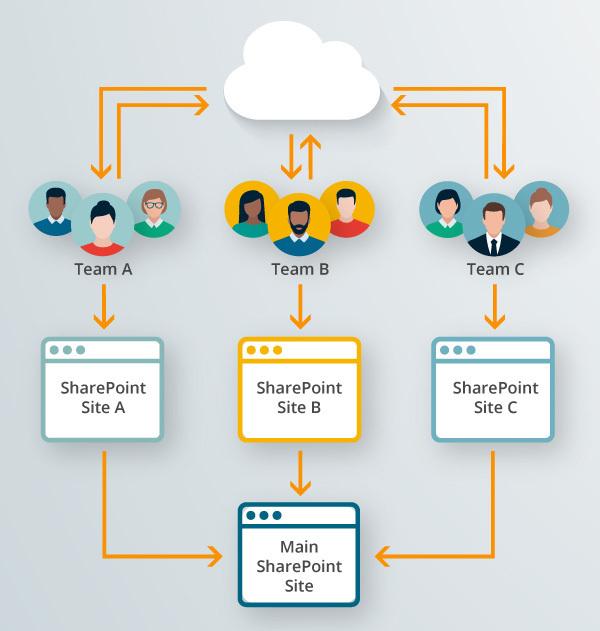 Eine erweiterte Grafik zeigt, wie sich die Teams über das DAM-System Canto als zentrale Schnittstelle austauschen und zeitgleich über ihre Teamseiten die Sharepoint Hauptseite mit Inhalten bedienen.