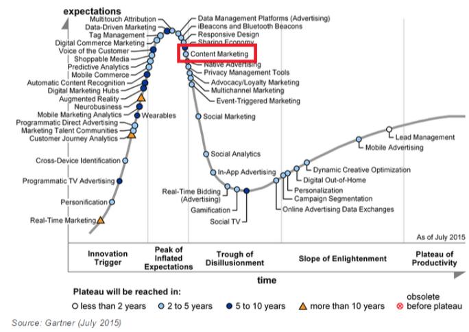 content marketing trends gartner