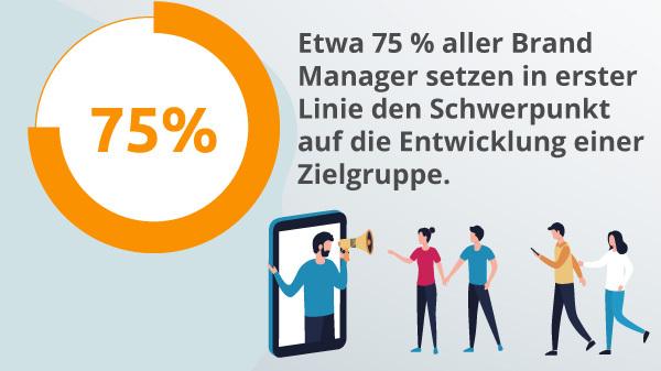 Eine Infografik über Brand Manager.