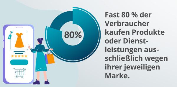 Eine Infografik zu Kunden und Marken.