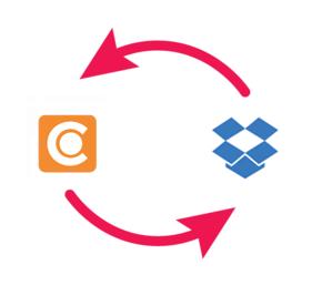 Eine Abbildung, welche den Datenaustausch zwischen Dropbox und dem DAM-System von Canto darstellt.