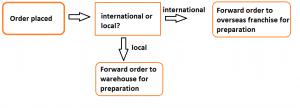 Ein Diagramm veranschaulicht einen Beispiel-Workflow.