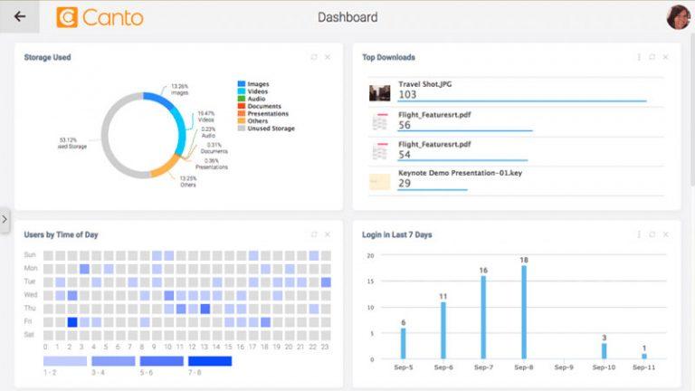 Screenshot des Dashboards für Administratoren im DAM-System von Canto, das Auskunft über die derzeitige Speichernutzung, die häufigsten Downloads, die Benutzeranzahl nach Tageszeit sowie die Anzahl der Anmeldungen in den letzten 7 Tagen gibt.