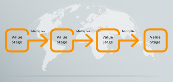 The brand value chain model.