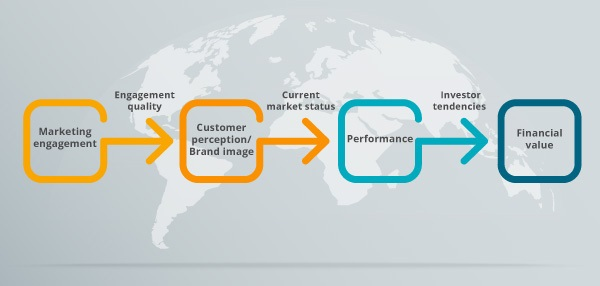 A fully completed value chain model.