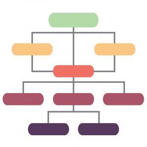 Eine farblich gestaltete hierarchische Struktur.