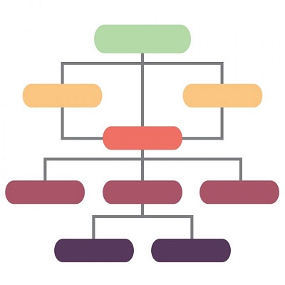 Eine farblich gestaltete hierarchische Struktur, wie sie durch das Zusammenspiel von Taxonomie und Metadaten gebildet werden kann.