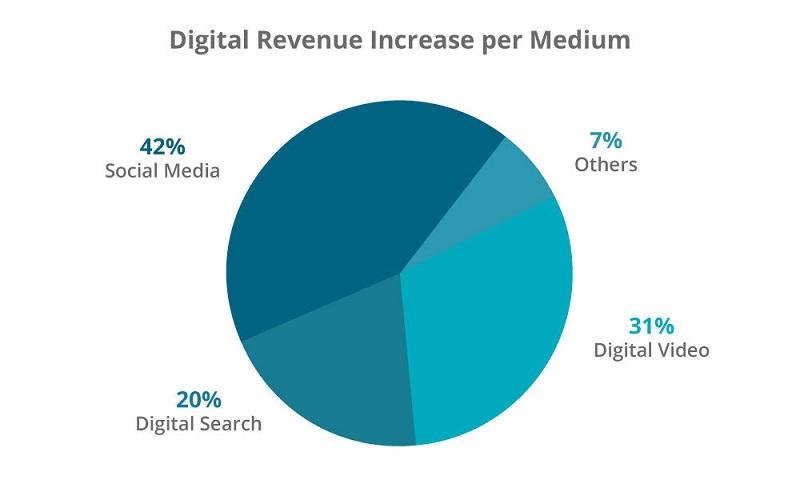 A pie chart showing digital revenue.