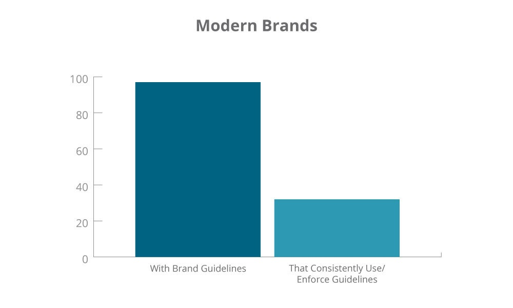 A graph of modern brands.