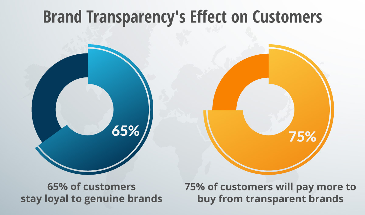 A graph breaking down brand transparency.