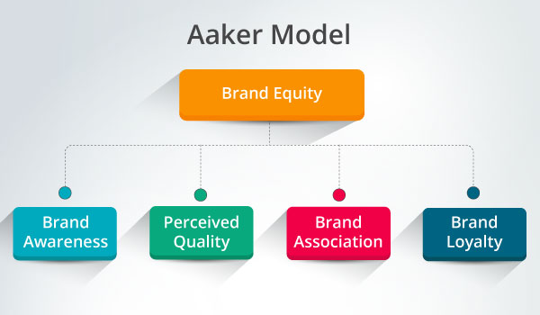 The Aaker Model in an illustration.