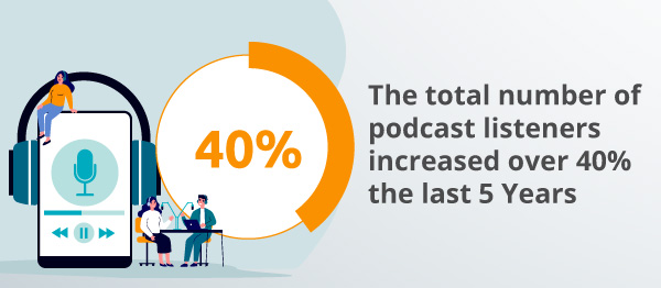 An infographic about podcast listener numbers.