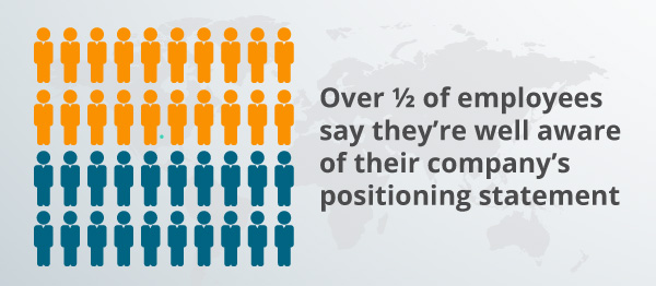 An infographic about positioning statements.
