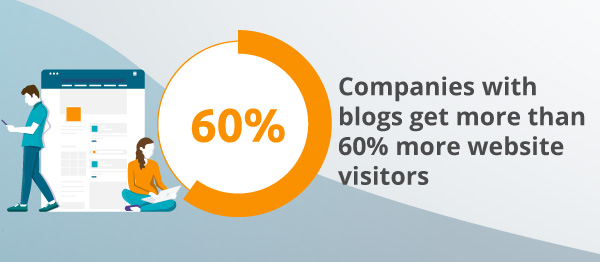 An infographic about blog visitors.