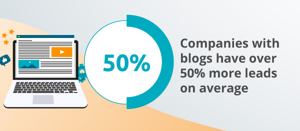 An infographic about blogs bringing in leads.