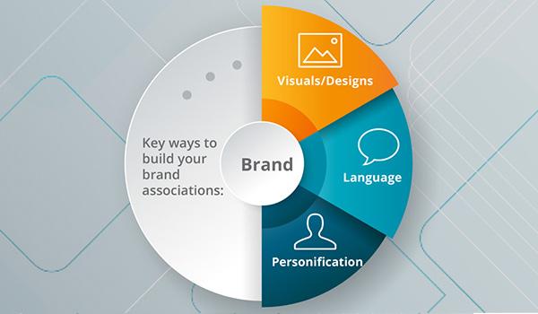A brand chart.