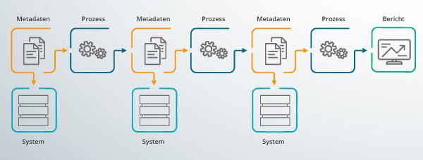 Abbildung eines Datenflussprozesses, wie er für Data Lineage typisch ist.