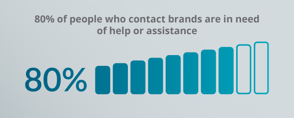 A graph about customer assistance.
