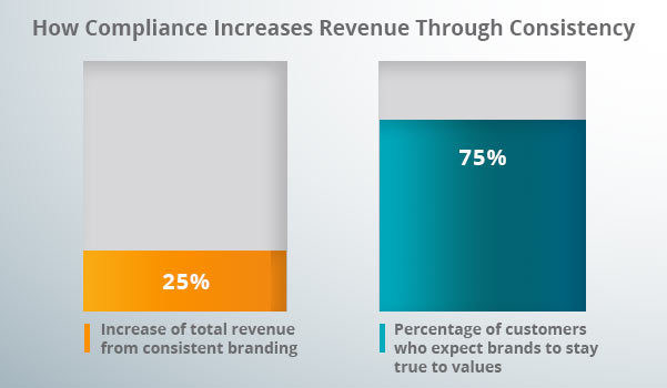 A compliance and consistency revenue graph.