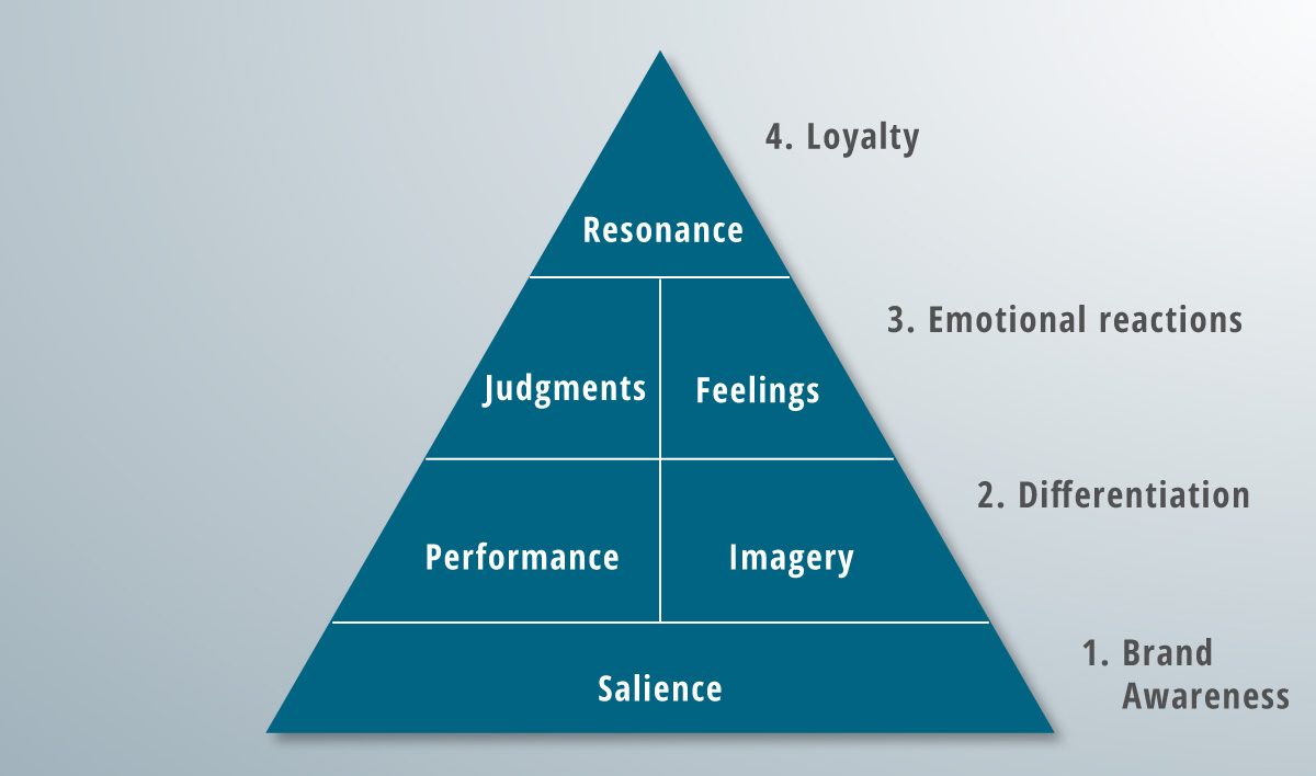 A completed brand resonance pyramid.