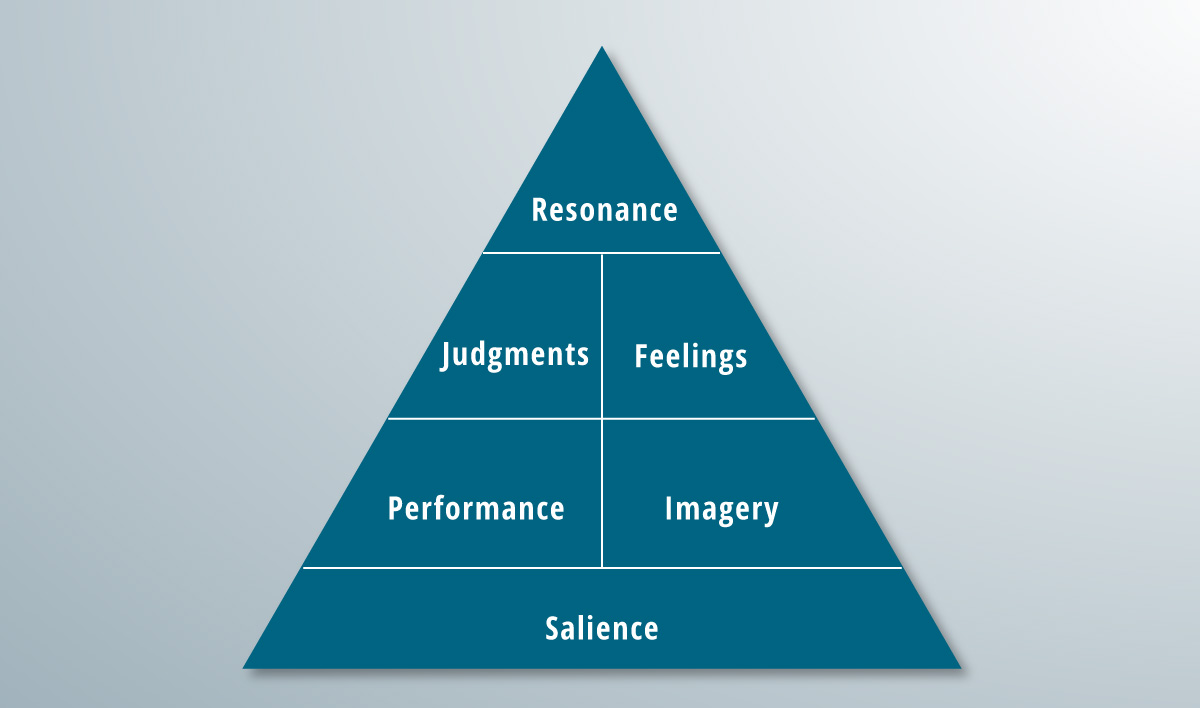 The complete brand resonance pyramid.