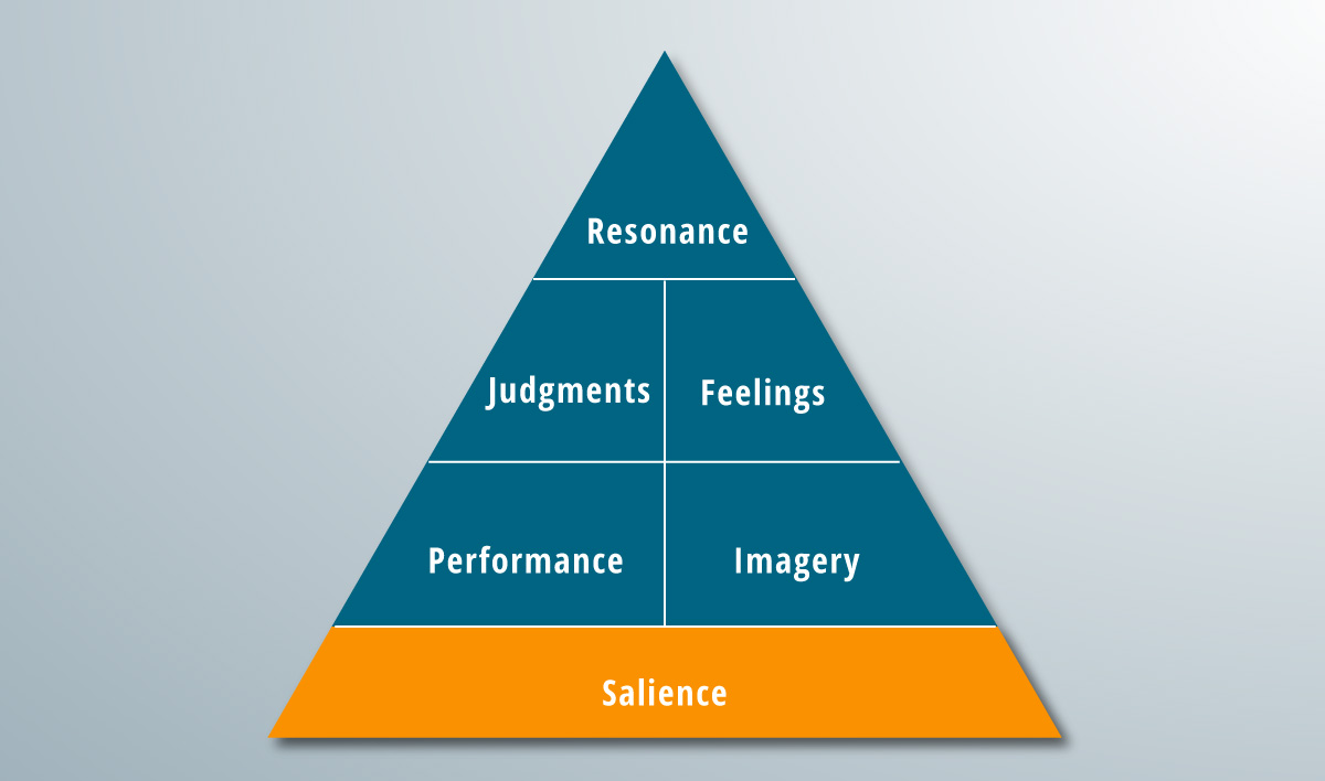 The salience rung of a brand pyramid.