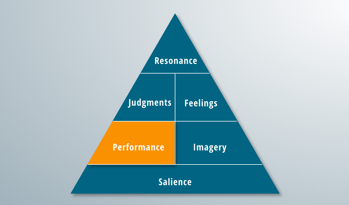 The performance rung of a brand pyramid.