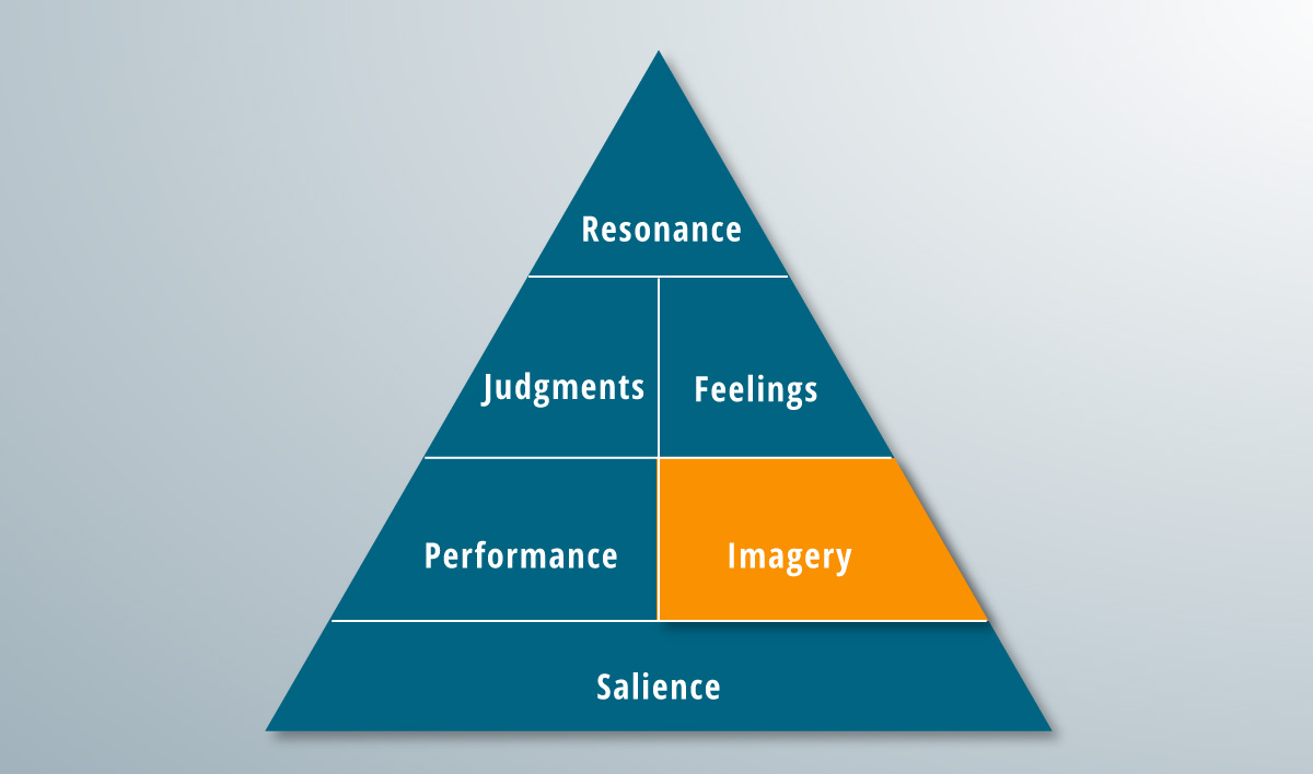 The imagery rung of the brand pyramid.