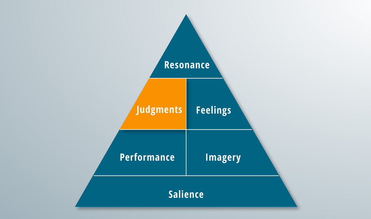 The judgments rung of the brand pyramid.