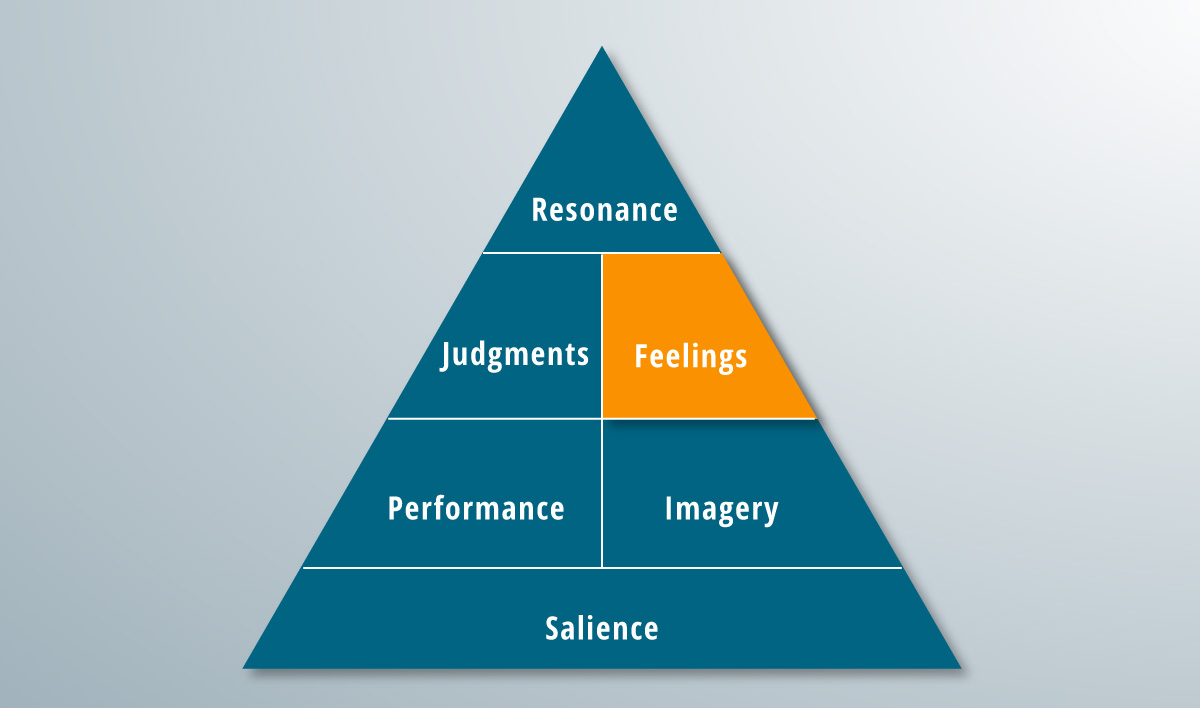 The feelings rung of the brand pyramid.
