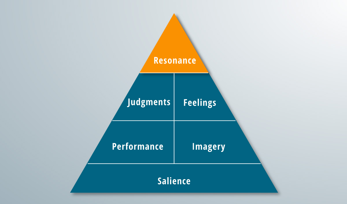 The resonance rung of the brand pyramid.