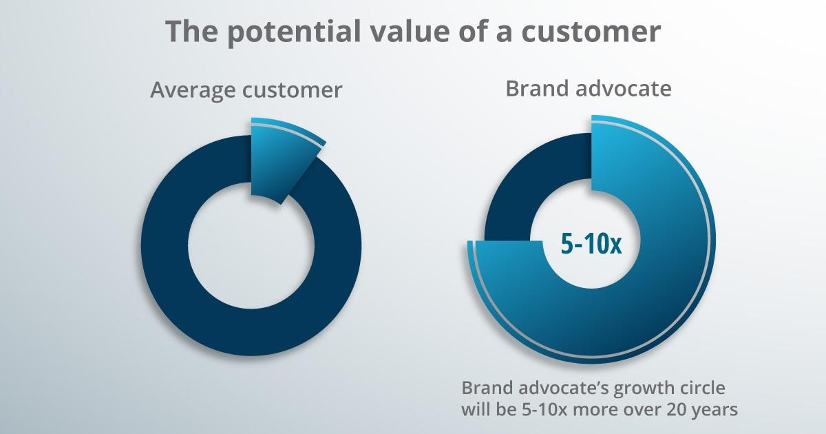 A customer value graph.