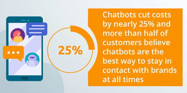 An infographic about chatbots.