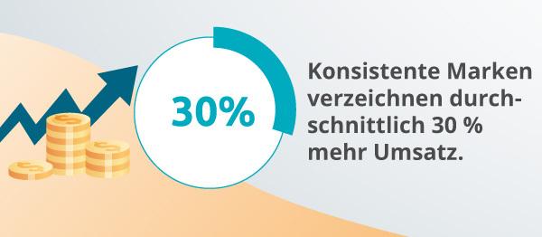 Eine Infografik zur Markenkonsistenz.