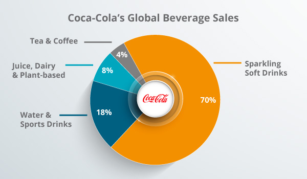 A graph of beverage sales.