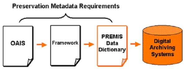 Anforderungen an Metadaten in einem Flussdiagramm.