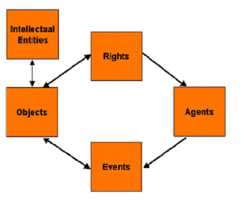 Ein Ablaufdiagramm zur Veranschaulichung von Premis.