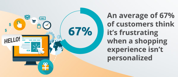 An infographic about shopping experiences.
