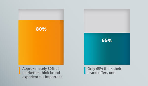 A graph showing how well marketers favor experience.