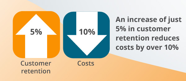 An infographic about customer retention.