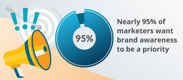 An infographic about brand awareness.